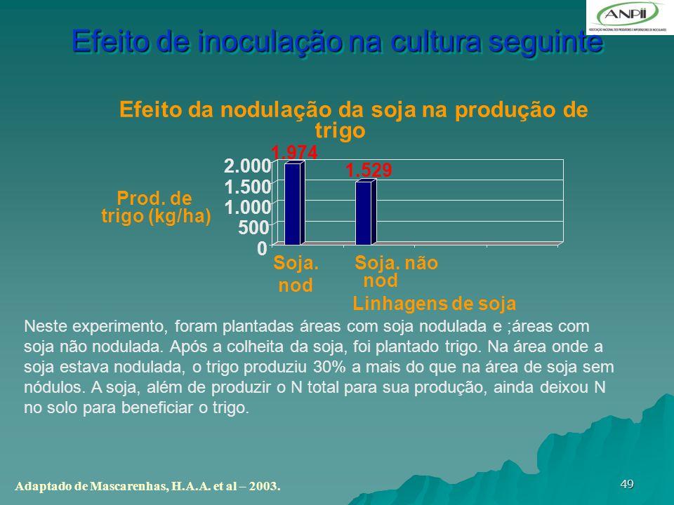 49 Efeito de inoculação na cultura seguinte Adaptado de Mascarenhas, H.A.A. et al – 2003. 1.974 1.529 0 500 1.000 1.500 2.000 Prod. de trigo (kg/ha) S