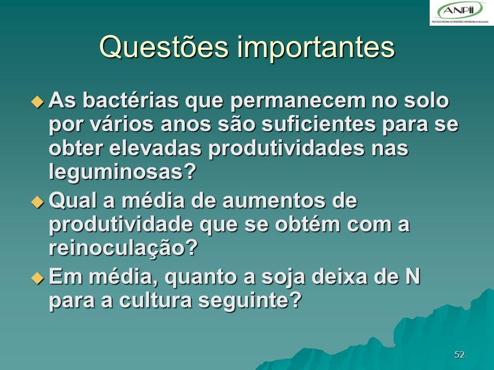 52 Questões importantes As bactérias que permanecem no solo por vários anos são suficientes para se obter elevadas produtividades nas leguminosas? As