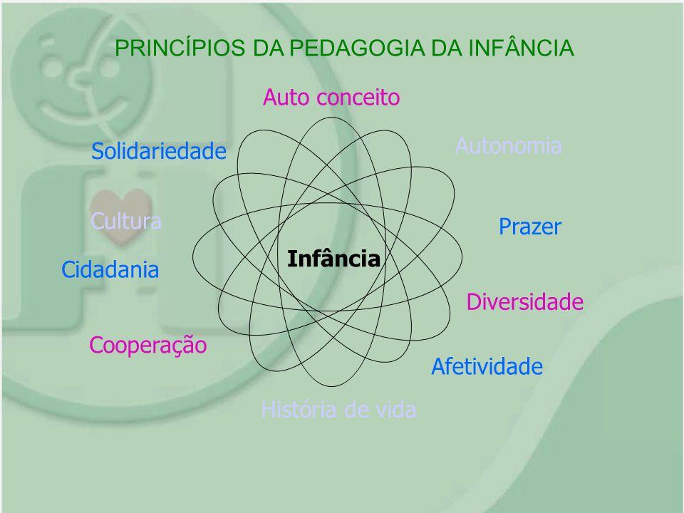 Infância Solidariedade Auto conceito Autonomia Diversidade Prazer Afetividade História de vida Cidadania Cooperação Cultura PRINCÍPIOS DA PEDAGOGIA DA