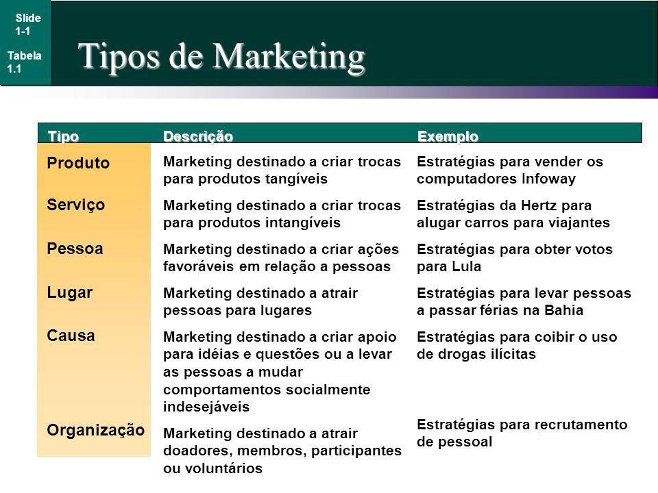 Tipos de Marketing TipoDescriçãoExemplo Produto Marketing destinado a criar trocas para produtos tangíveis Marketing destinado a criar trocas para pro