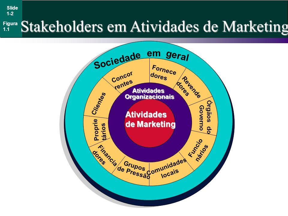 Stakeholders em Atividades de Marketing Sociedade em geral AtividadesOrganizacionais Atividades de Marketing Concor rentes Fornece dores Revende dores