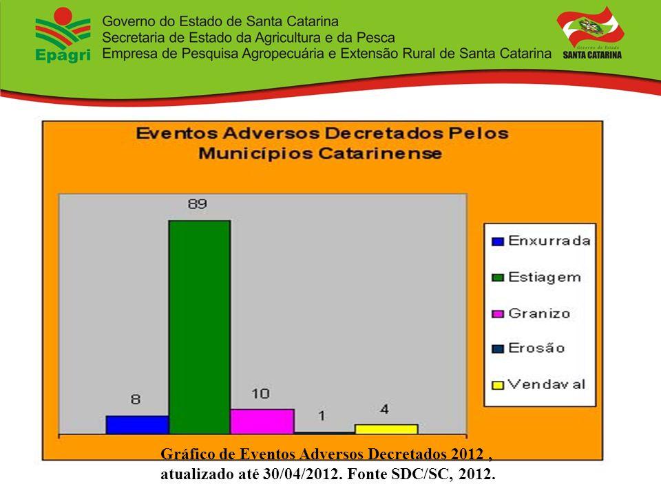 Gráfico de Eventos Adversos Decretados 2012, atualizado até 30/04/2012. Fonte SDC/SC, 2012.