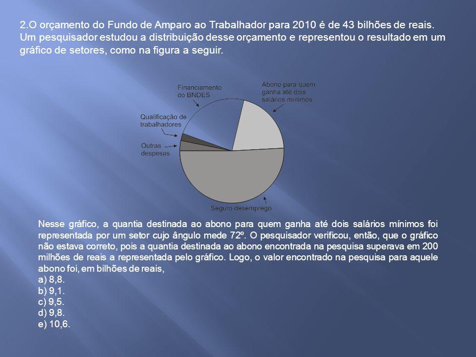 2.O orçamento do Fundo de Amparo ao Trabalhador para 2010 é de 43 bilhões de reais. Um pesquisador estudou a distribuição desse orçamento e represento