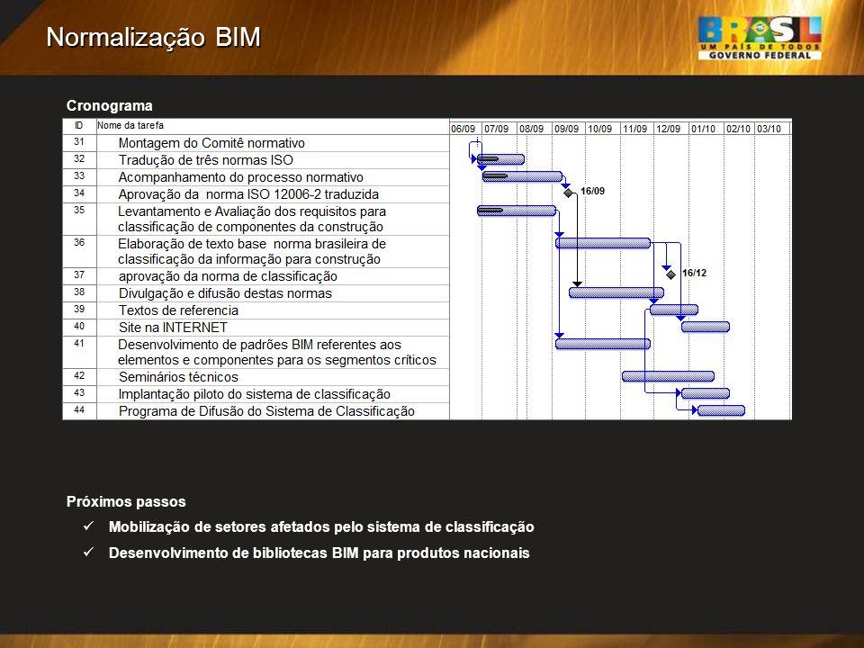 Normalização BIM Próximos passos Mobilização de setores afetados pelo sistema de classificação Desenvolvimento de bibliotecas BIM para produtos nacionais Cronograma