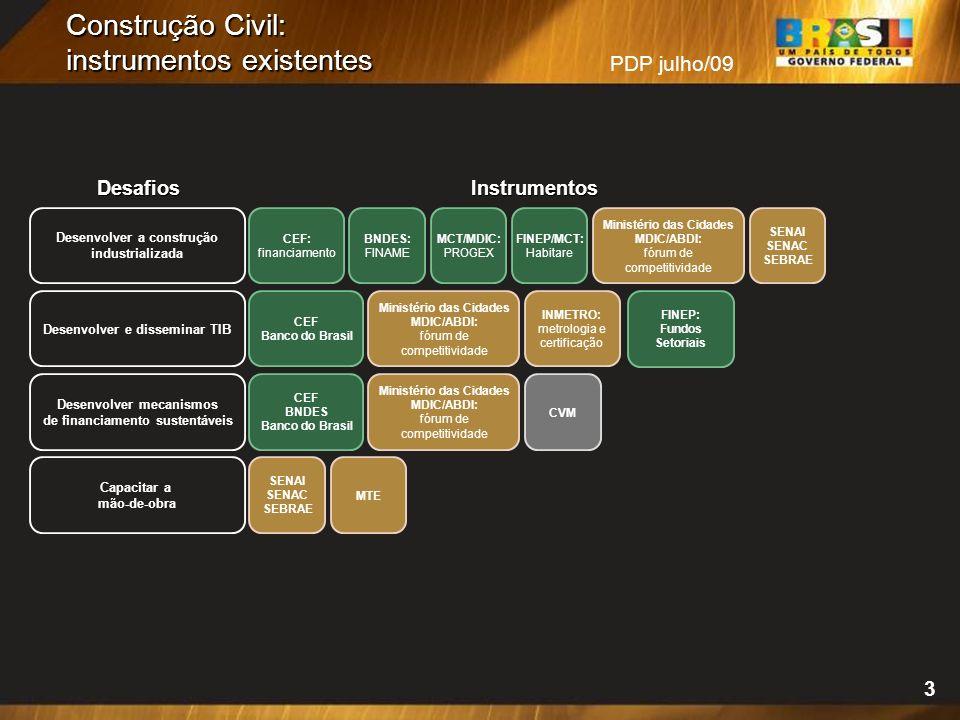 Construção Civil: instrumentos existentes Desenvolver a construção industrializada Desenvolver e disseminar TIB Desenvolver mecanismos de financiamento sustentáveis Capacitar a mão-de-obra CEF: financiamento DesafiosInstrumentos CEF Banco do Brasil SENAI SENAC SEBRAE MTE BNDES: FINAME MCT/MDIC: PROGEX FINEP/MCT: Habitare CEF BNDES Banco do Brasil Ministério das Cidades MDIC/ABDI: fórum de competitividade SENAI SENAC SEBRAE Ministério das Cidades MDIC/ABDI: fórum de competitividade INMETRO: metrologia e certificação Ministério das Cidades MDIC/ABDI: fórum de competitividade CVM FINEP: Fundos Setoriais PDP julho/09 3