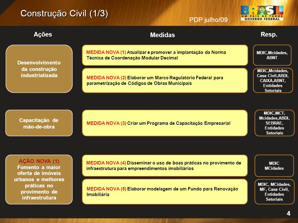 4 Construção Civil (1/3) PDP julho/09 Desenvolvimento da construção industrializada MEDIDA NOVA (1) Atualizar e promover a implantação da Norma Técnica de Coordenação Modular Decimal MDIC,Mcidades, ABNT MDIC,Mcidades, Casa Civil,ABDI, CAIXA,ABNT, Entidades Setoriais MEDIDA NOVA (2) Elaborar um Marco Regulatório Federal para parametrização de Códigos de Obras Municipais Resp.Ações Medidas Capacitação de mão-de-obra MDIC,MCT, Mcidades,ABDI, SEBRAE, Entidades Setoriais MEDIDA NOVA (3) Criar um Programa de Capacitação Empresarial MEDIDA NOVA (5) Elaborar modelagem de um Fundo para Renovação Imobiliária MDIC MCidades AÇÃO NOVA (1) Fomento a maior oferta de imóveis urbanos e melhores práticas no provimento de infraestrutura MEDIDA NOVA (4) Disseminar o uso de boas práticas no provimento de infraestrutura para empreendimentos imobiliários MDIC, MCidades, MF, Casa Civil, Entidades Setoriais