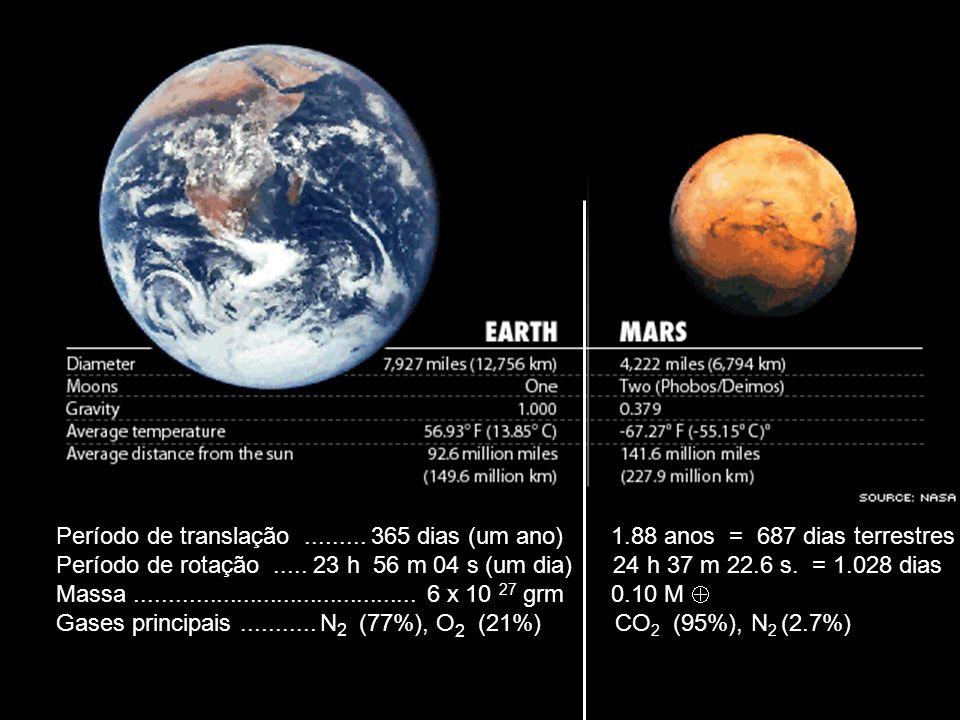 Período de translação......... 365 dias (um ano) 1.88 anos = 687 dias terrestres Período de rotação..... 23 h 56 m 04 s (um dia) 24 h 37 m 22.6 s. = 1