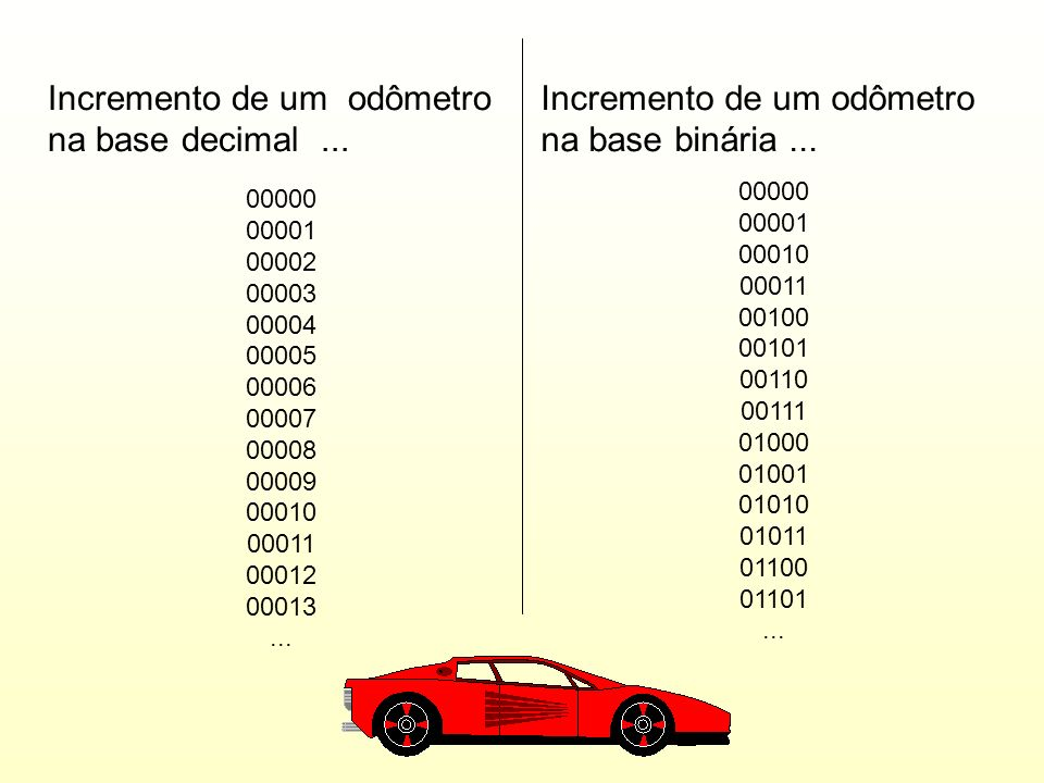 Você já sabe o que quer dizer Byte e Bit. Conhece os dois valores usados na representação de cada dígito no sistema binário. A seguir, vamos imaginar