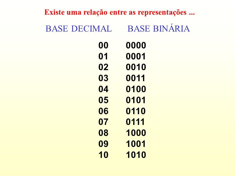 Incremento de um odômetro na base decimal... Incremento de um odômetro na base binária... 00000 00001 00002 00003 00004 00005 00006 00007 00008 00009