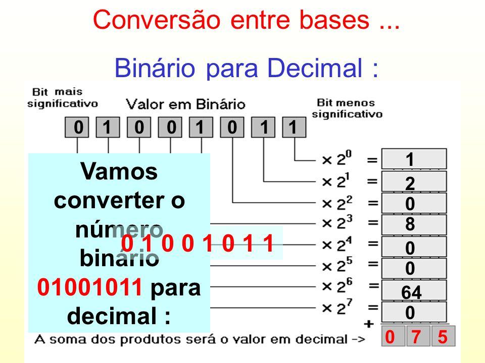 BASE DECIMAL BASE BINÁRIA 00 01 02 03 04 05 06 07 08 09 10 0000 0001 0010 0011 0100 0101 0110 0111 1000 1001 1010 Existe uma relação entre as represen