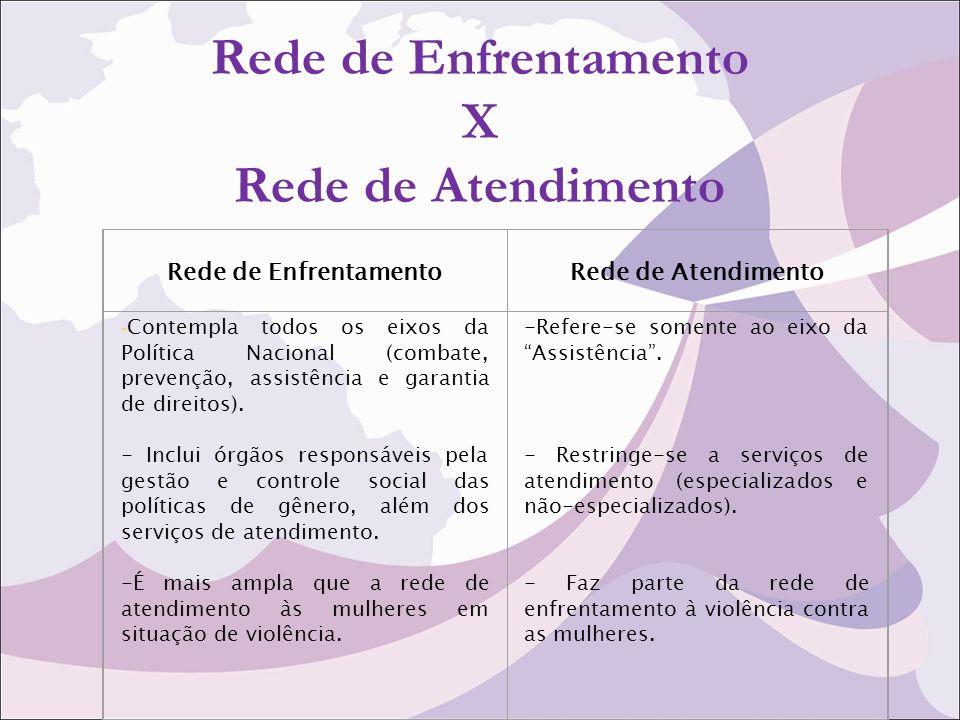 Rede de Enfrentamento X Rede de Atendimento Rede de EnfrentamentoRede de Atendimento - Contempla todos os eixos da Política Nacional (combate, prevenção, assistência e garantia de direitos).