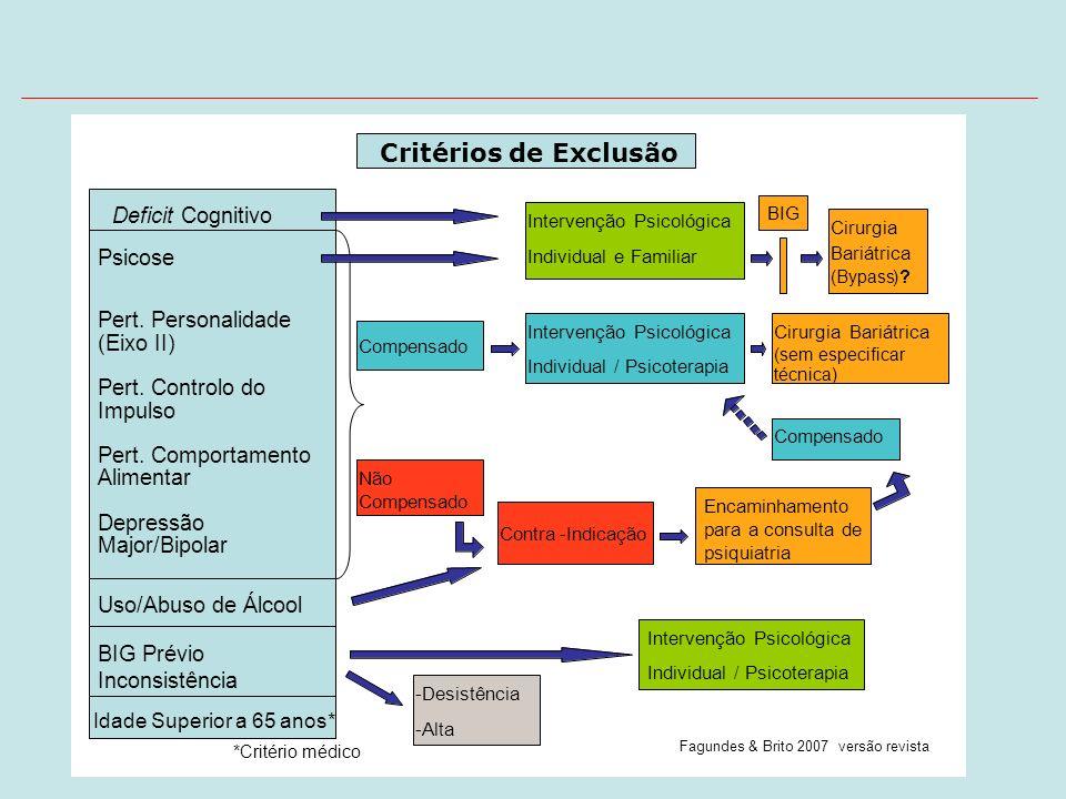 DeficitCognitivo Psicose Pert. Personalidade (Eixo II) Pert. Controlo do Impulso Pert. Comportamento Alimentar Depressão Major/Bipolar Uso/Abuso de Ál