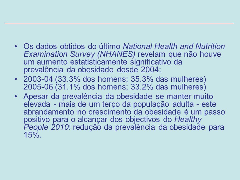Os dados obtidos do último National Health and Nutrition Examination Survey (NHANES) revelam que não houve um aumento estatisticamente significativo d