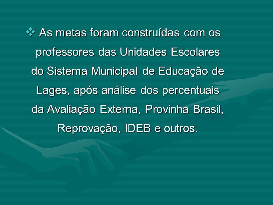 As metas foram construídas com os professores das Unidades Escolares do Sistema Municipal de Educação de Lages, após análise dos percentuais da Avalia