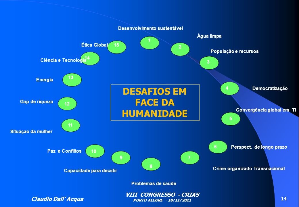 Claudio Dall' Acqua VIII CONGRESSO - CRIAS PORTO ALEGRE - 18/11/2011 14 Desenvolvimento sustentável 1 2 3 8 7 6 4 5 15 14 13 12 9 11 10 Água limpa Pop