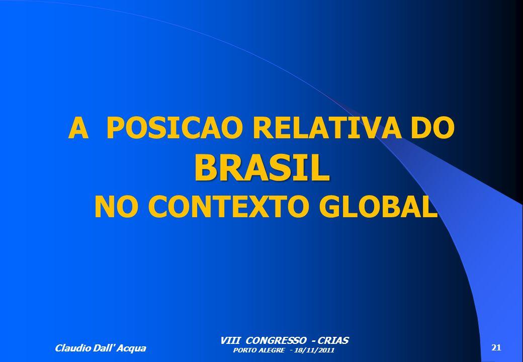 Claudio Dall' Acqua VIII CONGRESSO - CRIAS PORTO ALEGRE - 18/11/2011 21 BRASIL A POSICAO RELATIVA DO BRASIL NO CONTEXTO GLOBAL