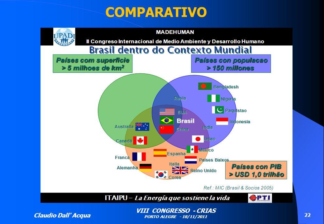 Claudio Dall' Acqua VIII CONGRESSO - CRIAS PORTO ALEGRE - 18/11/2011 22 COMPARATIVO