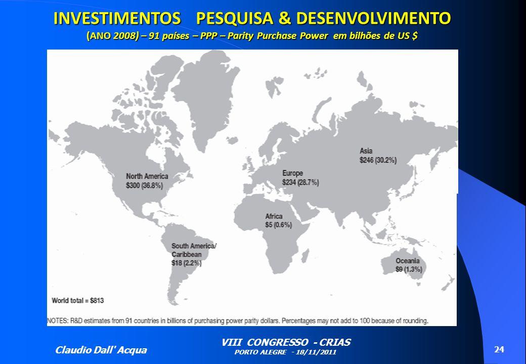 Claudio Dall' Acqua VIII CONGRESSO - CRIAS PORTO ALEGRE - 18/11/2011 24 INVESTIMENTOS PESQUISA & DESENVOLVIMENTO (ANO 2008) – 91 países – PPP – Parity