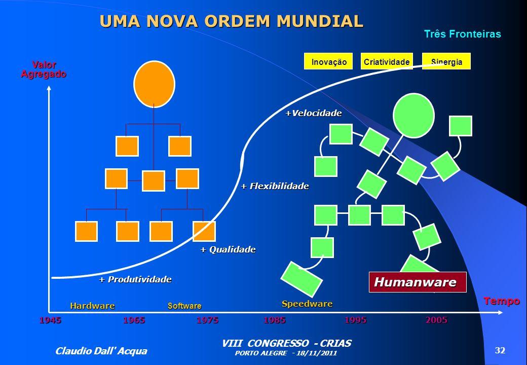 Claudio Dall' Acqua VIII CONGRESSO - CRIAS PORTO ALEGRE - 18/11/2011 32 UMA NOVA ORDEM MUNDIAL Valor Agregado Três Fronteiras Inovação + Produtividade
