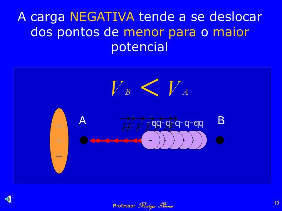 Professor Rodrigo Penna 9 A carga POSITIVA tende a se deslocar dos pontos de maior para os de menor potencial A B ++++++ + q + q + q + q + q + q + q +