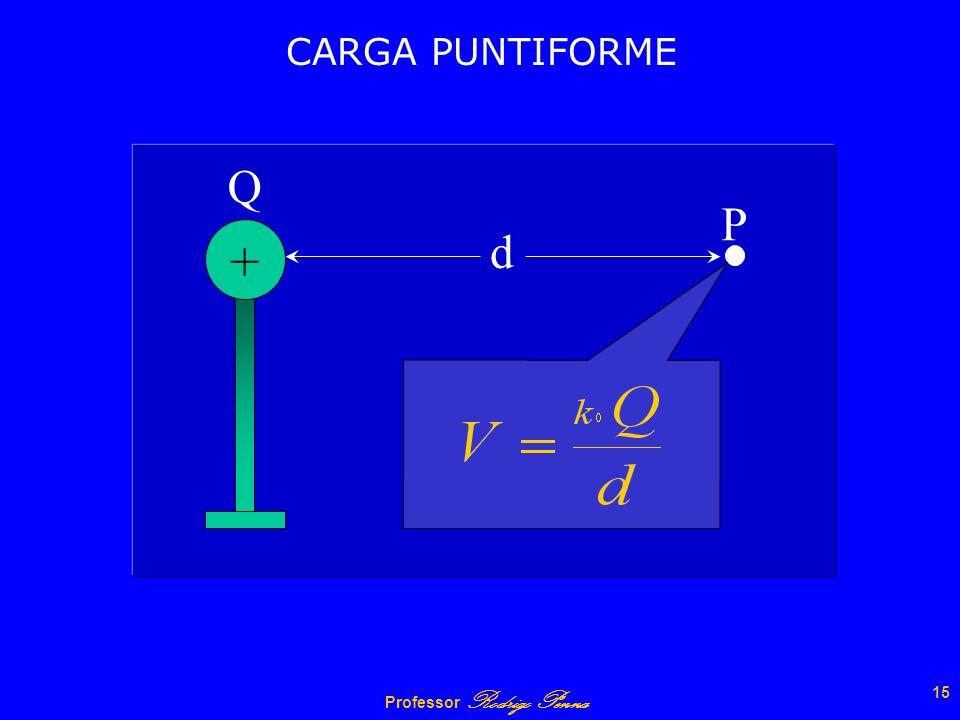 Professor Rodrigo Penna 14 CARGA PUNTIFORME + Q AB + q