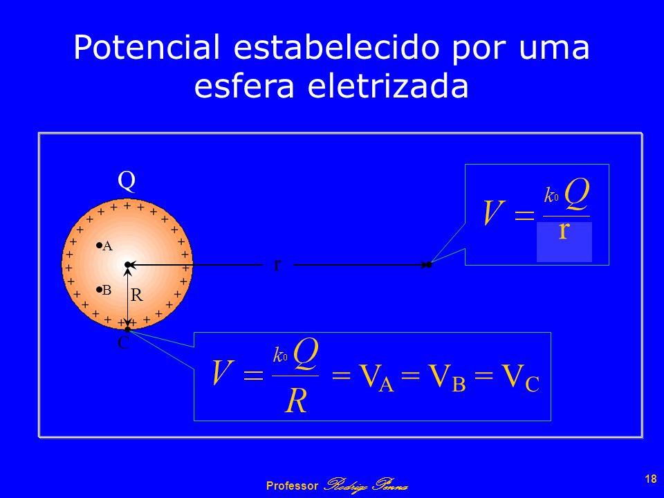 Professor Rodrigo Penna 17 No interior de uma esfera eletrizada o Potencial é CONSTANTE. para pontos no interior até a superfície da esfera