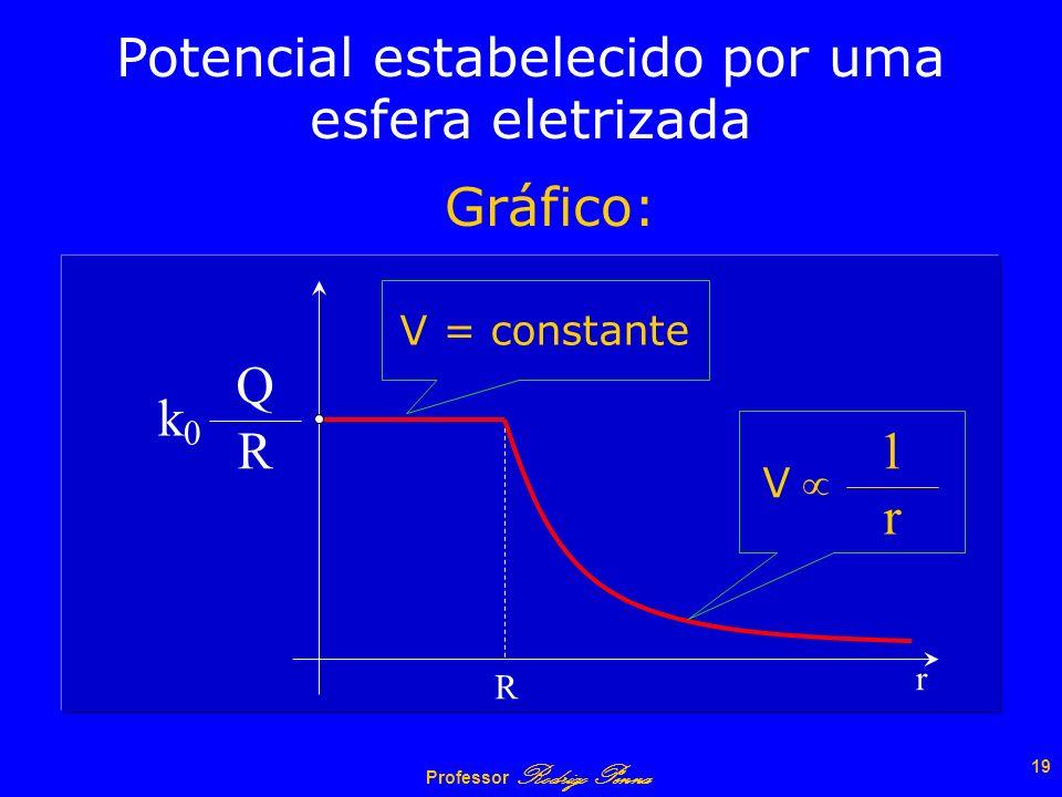 Professor Rodrigo Penna 18 Q r A B C R r Potencial estabelecido por uma esfera eletrizada = V A = V B = V C