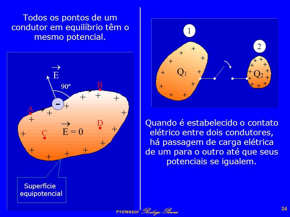 Professor Rodrigo Penna 23 DISTRIBUIÇÃO DE CARGAS ENTRE DOIS CONDUTORES Como os pontos no interior de um condutor têm que estar em um mesmo potencial,