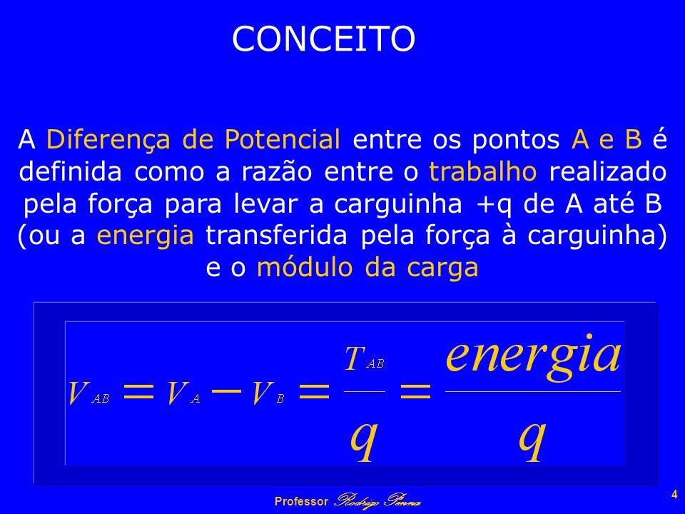 Professor Rodrigo Penna 3 Um corpo carregado cria em torno de si um Campo Elétrico e este faz surgir uma força que tende a mover a carga de teste +q d