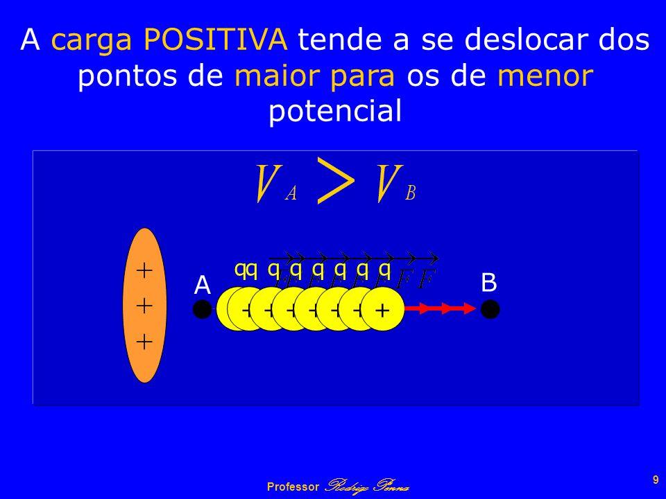 Professor Rodrigo Penna 8 Sentido do movimento de uma carga Na situação mostrada, vimos que uma carga positiva tende a se deslocar para a direita. Nes