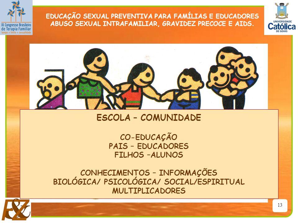 13 ESCOLA – COMUNIDADE CO-EDUCAÇÃO PAIS – EDUCADORES FILHOS –ALUNOS CONHECIMENTOS – INFORMAÇÕES BIOLÓGICA/ PSICOLÓGICA/ SOCIAL/ESPIRITUAL MULTIPLICADO