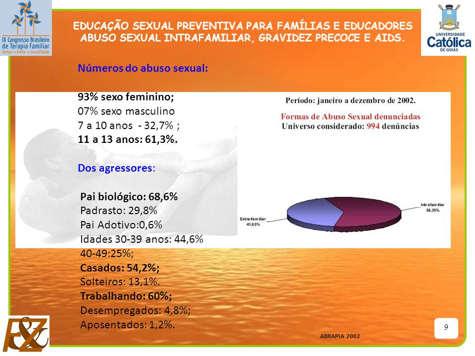 9 EDUCAÇÃO SEXUAL PREVENTIVA PARA FAMÍLIAS E EDUCADORES ABUSO SEXUAL INTRAFAMILIAR, GRAVIDEZ PRECOCE E AIDS. Números do abuso sexual: 93% sexo feminin