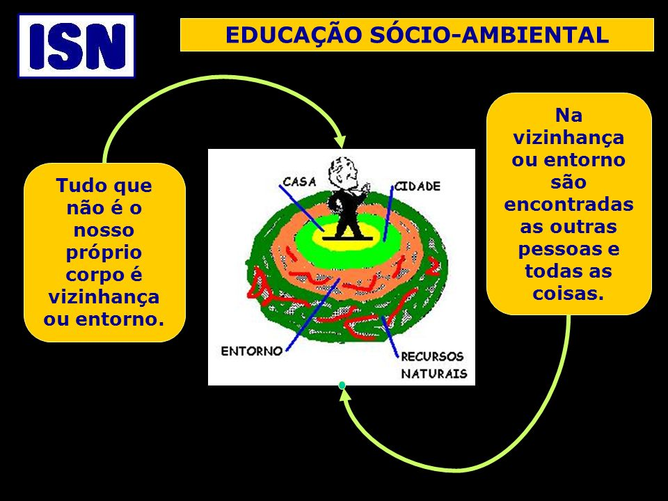EDUCAÇÃO SÓCIO-AMBIENTAL A Educação Sócio-Ambiental tem como objetivo criar e aperfeiçoar relações entre a pessoa e sua vizinhança.