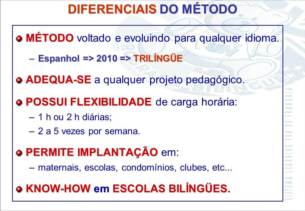 Sistema Learning Fun de Franquia Metodologia adequada para cada faixa etária entre 2 e 7 anos e em constante aperfeiçoamento. Flexibilidade na integra