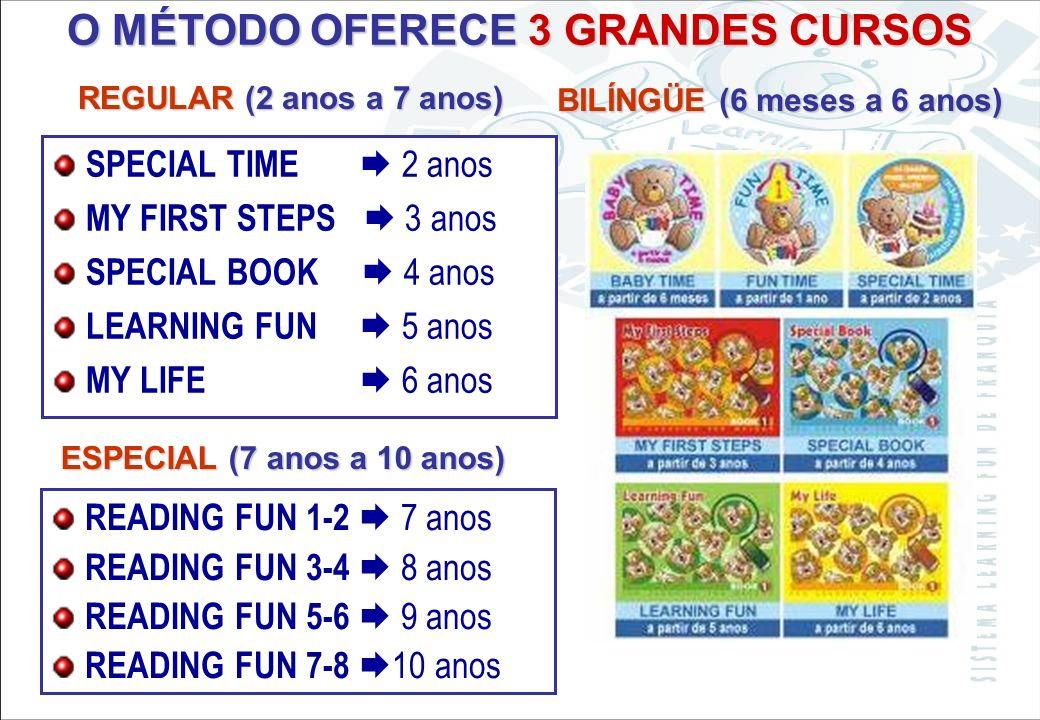 Sistema Learning Fun de Franquia MÉTODO MÉTODO voltado e evoluindo para qualquer idioma. –Espanhol => 2010 => TRILÍNGÜE ADEQUA-SE ADEQUA-SE a qualquer