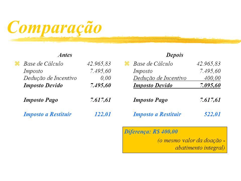 Depois zBase de Cálculo42.965,83 Imposto 7.495,60 Dedução de Incentivo 400,00 Imposto Devido 7.095,60 Imposto Pago 7.617,61 Imposto a Restituir 522,01 Diferença: R$ 400,00 (o mesmo valor da doação - abatimento integral) Comparação Antes zBase de Cálculo42.965,83 Imposto 7.495,60 Dedução de Incentivo 0,00 Imposto Devido 7.495,60 Imposto Pago 7.617,61 Imposto a Restituir 122,01
