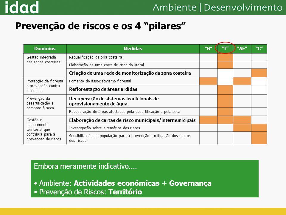 DomíniosMedidasGTAEC Gestão integrada das zonas costeiras Requalificação da orla costeira Elaboração de uma carta de risco do litoral Criação de uma r