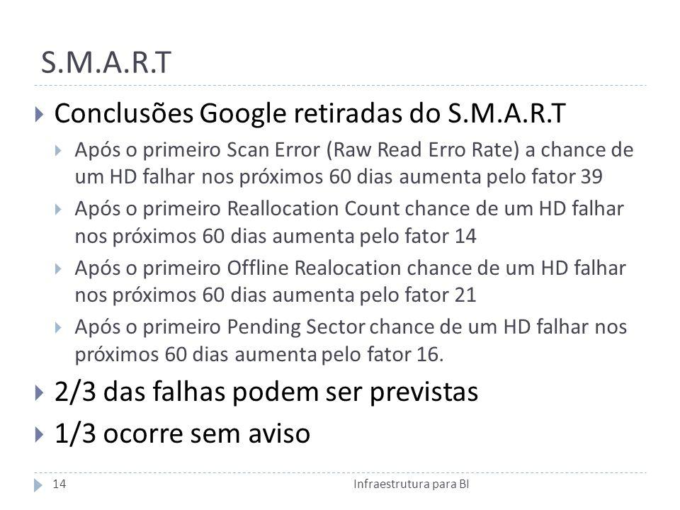 S.M.A.R.T Conclusões Google retiradas do S.M.A.R.T Após o primeiro Scan Error (Raw Read Erro Rate) a chance de um HD falhar nos próximos 60 dias aumenta pelo fator 39 Após o primeiro Reallocation Count chance de um HD falhar nos próximos 60 dias aumenta pelo fator 14 Após o primeiro Offline Realocation chance de um HD falhar nos próximos 60 dias aumenta pelo fator 21 Após o primeiro Pending Sector chance de um HD falhar nos próximos 60 dias aumenta pelo fator 16.