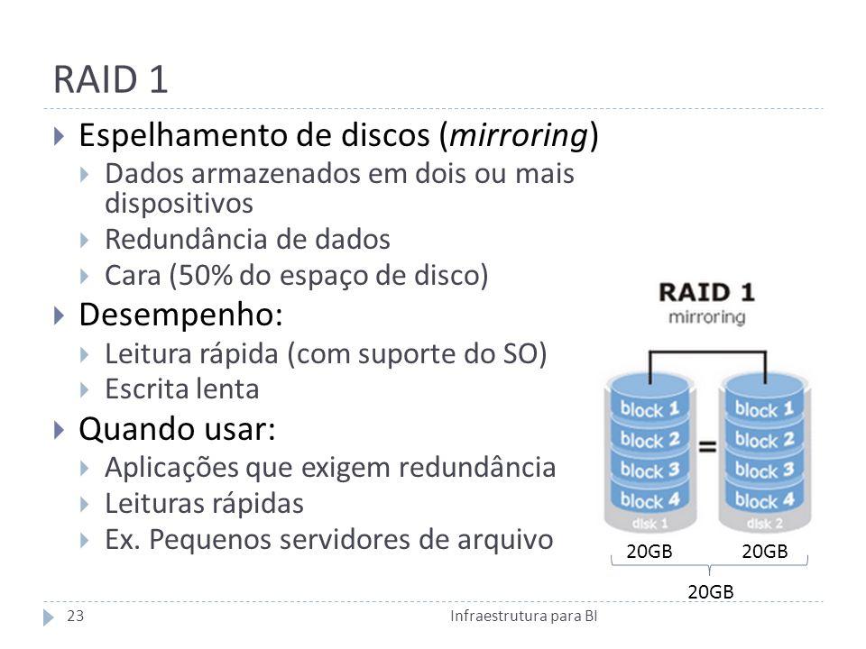 RAID 1 Espelhamento de discos (mirroring) Dados armazenados em dois ou mais dispositivos Redundância de dados Cara (50% do espaço de disco) Desempenho: Leitura rápida (com suporte do SO) Escrita lenta Quando usar: Aplicações que exigem redundância Leituras rápidas Ex.