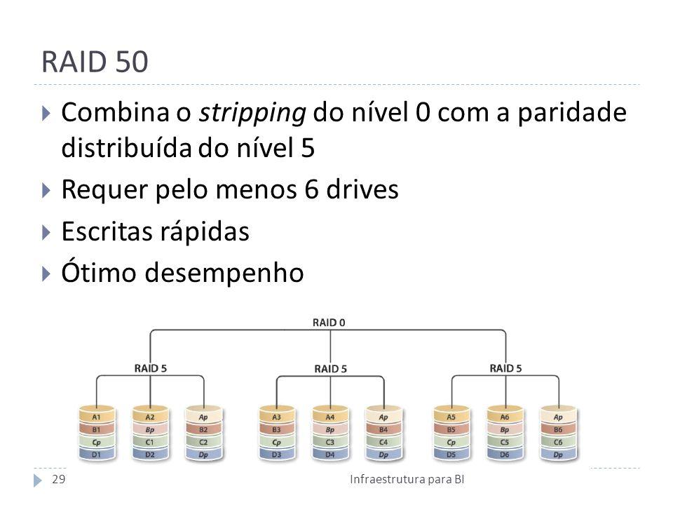 RAID 50 Combina o stripping do nível 0 com a paridade distribuída do nível 5 Requer pelo menos 6 drives Escritas rápidas Ótimo desempenho 29Infraestrutura para BI