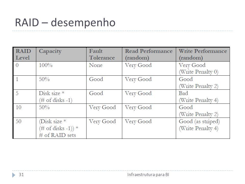 RAID – desempenho 31Infraestrutura para BI