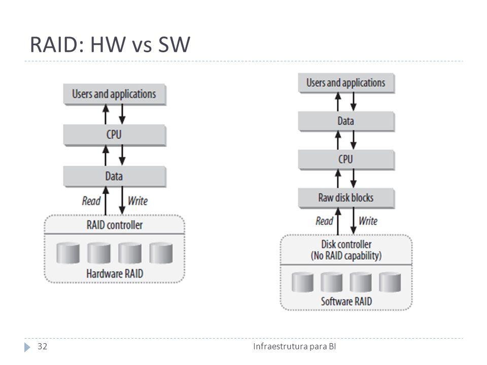 RAID: HW vs SW Infraestrutura para BI32