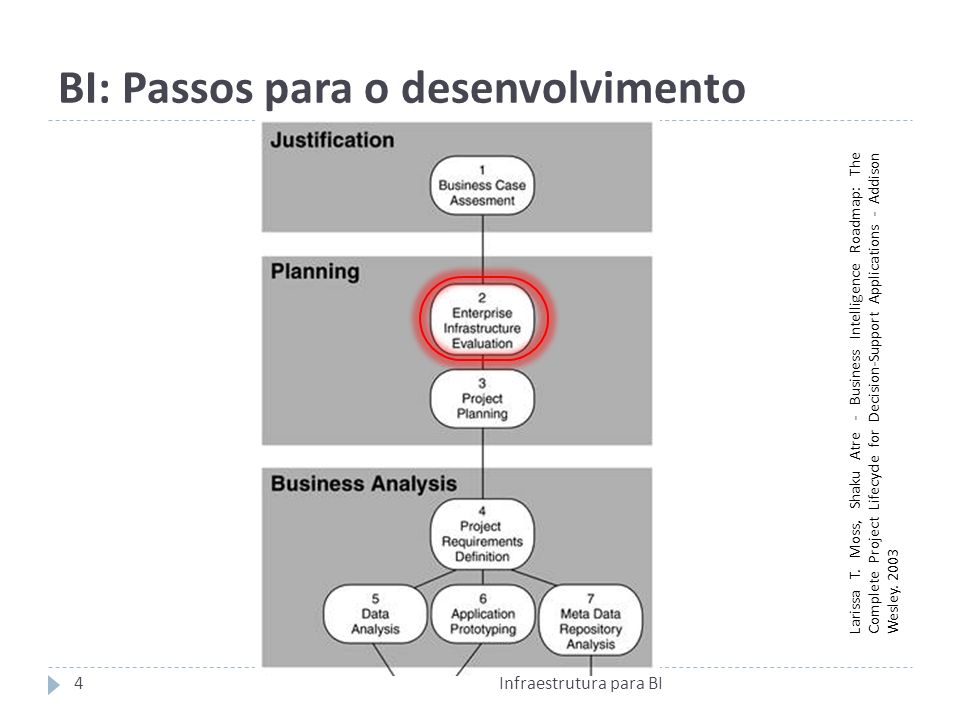 BI: Passos para o desenvolvimento Larissa T. Moss, Shaku Atre - Business Intelligence Roadmap: The Complete Project Lifecycle for Decision-Support App