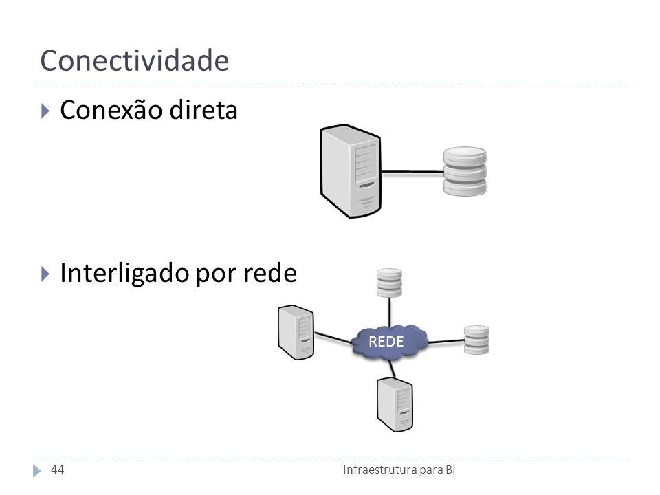 Conectividade Infraestrutura para BI44 Conexão direta Interligado por rede REDE
