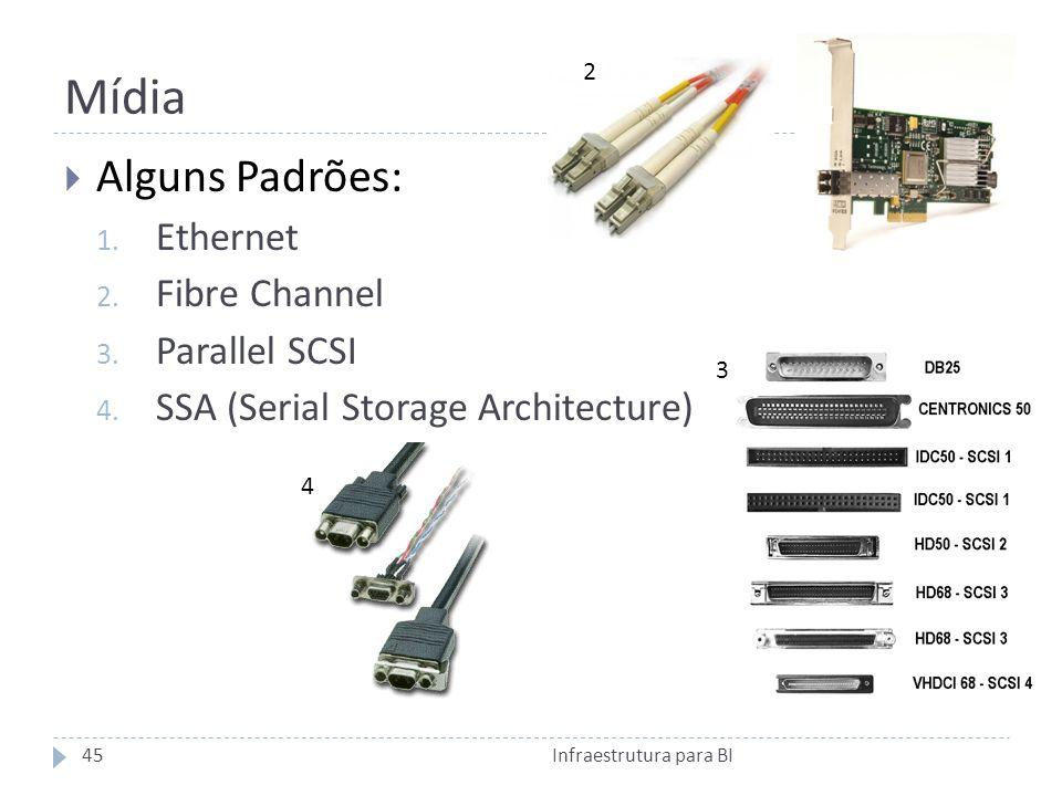 Mídia Infraestrutura para BI45 Alguns Padrões: 1.Ethernet 2.