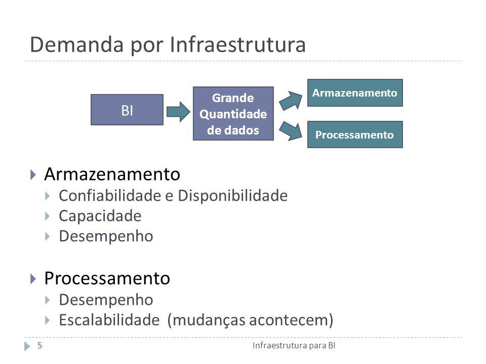 Demanda por Infraestrutura Armazenamento Confiabilidade e Disponibilidade Capacidade Desempenho Processamento Desempenho Escalabilidade (mudanças acontecem) BI Grande Quantidade de dados Armazenamento Processamento 5Infraestrutura para BI