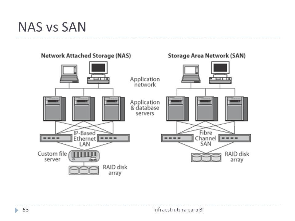 NAS vs SAN 53Infraestrutura para BI