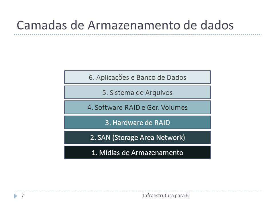 Camadas de Armazenamento de dados 1.Mídias de Armazenamento 2.