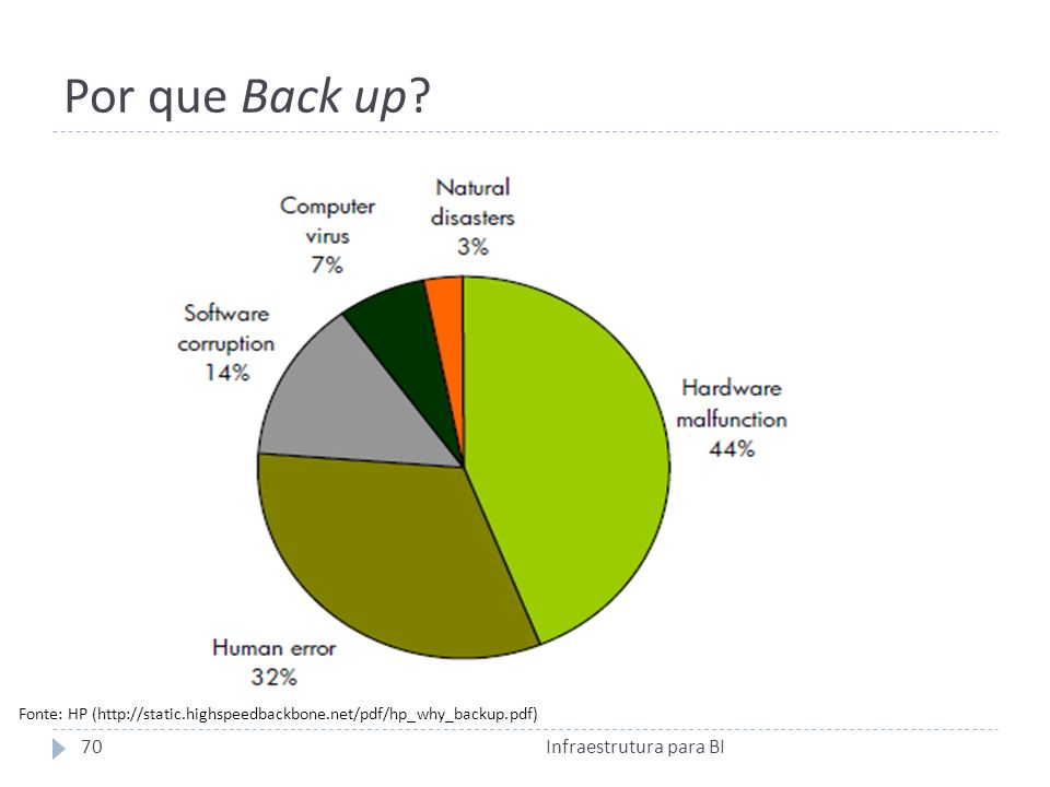 Por que Back up? 70Infraestrutura para BI Fonte: HP (http://static.highspeedbackbone.net/pdf/hp_why_backup.pdf)