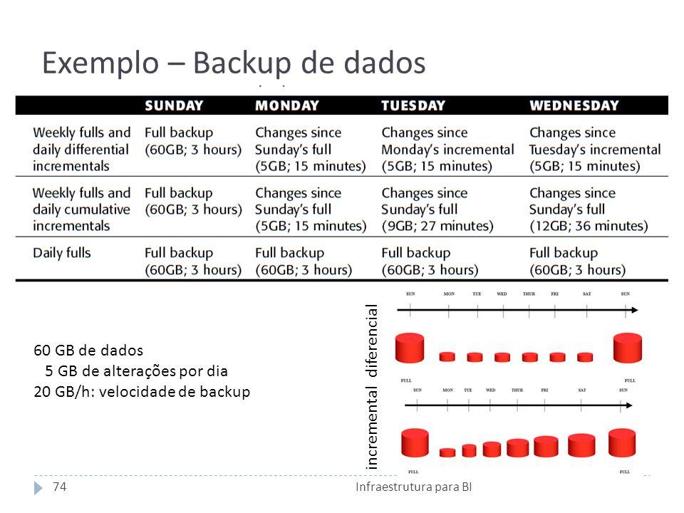Exemplo – Backup de dados 60 GB de dados 5 GB de alterações por dia 20 GB/h: velocidade de backup diferencial incremental 74Infraestrutura para BI